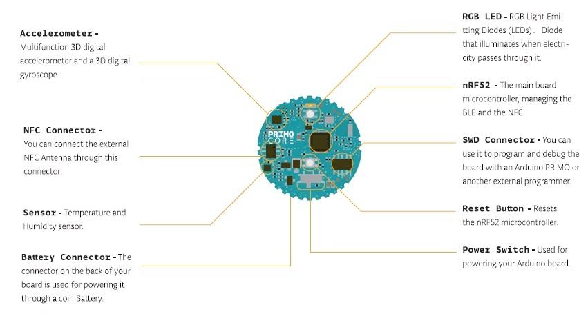 Arduino - ArduinoPrimoCore