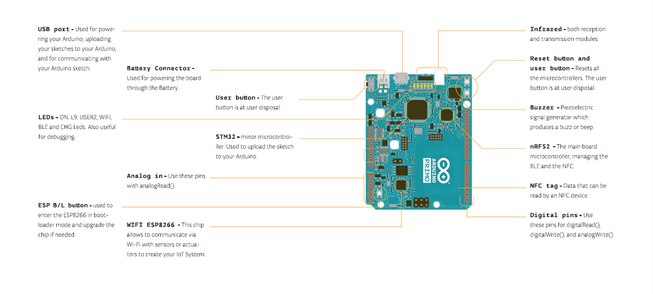 Arduino Arduinoprimo Visit Page Of Simple Infrared Tx Rx Circuit Following The Led Builtin Tradition Primo Has Some Other Define That You Can Use In Your Sketches Complete List
