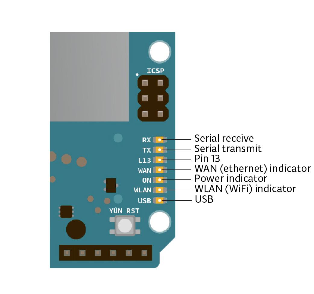 Arduino Arduinoyun Also Ether Rollover Cable Pinout Additionally Rj45 Color Code Diagram