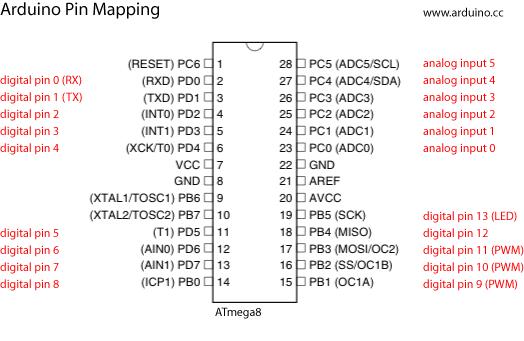 Arduino pinmapping