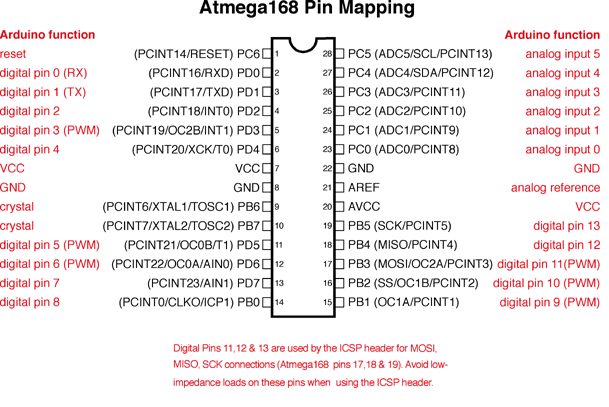 PIN_MAPPING