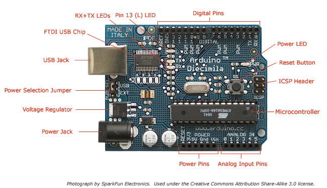 Basic Arduino i/o board (image borrowed from SparkFun Electronics, thanks!)