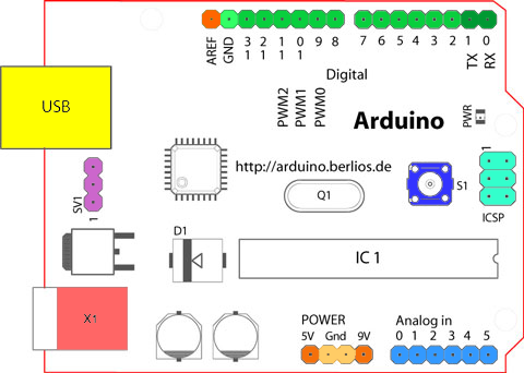 Arduino Pinout image, source http://arduino.cc/en/Reference/Board