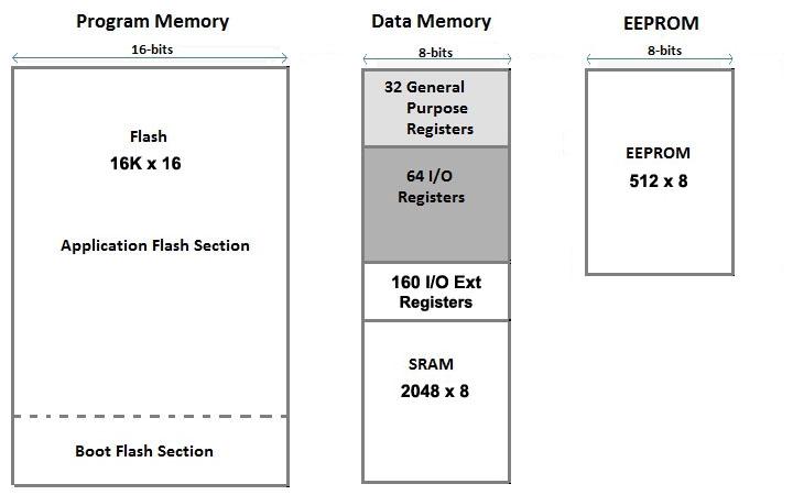 """Résultat de recherche d'images pour """"Memory map of an arduino system"""""""